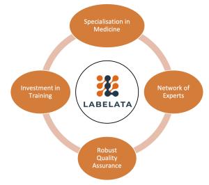 labelata