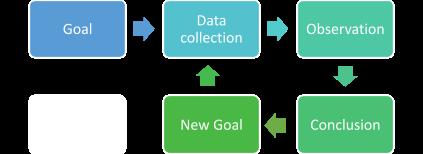data decision management